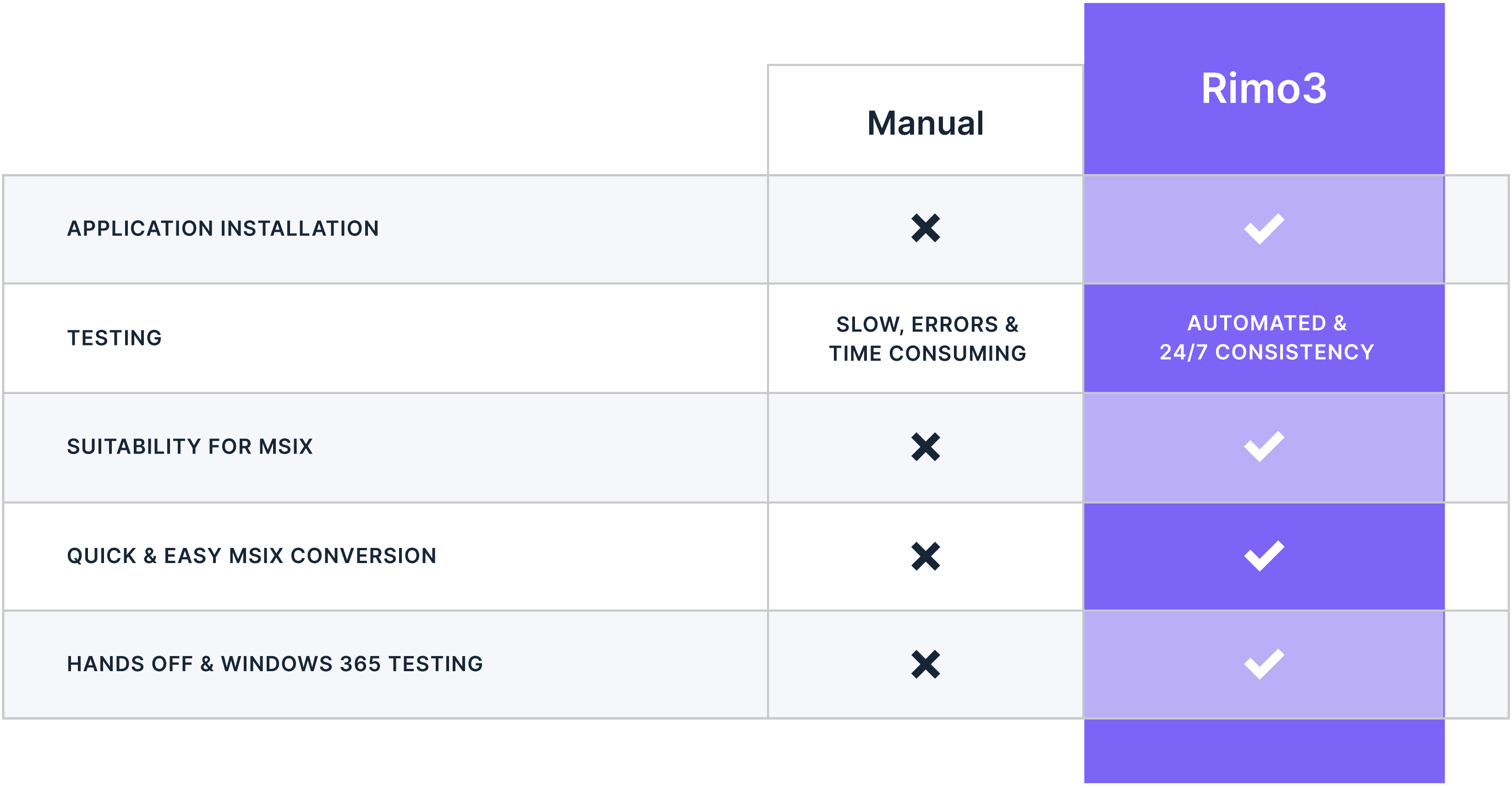 Rimo3 Solutions Application Testing Simplified